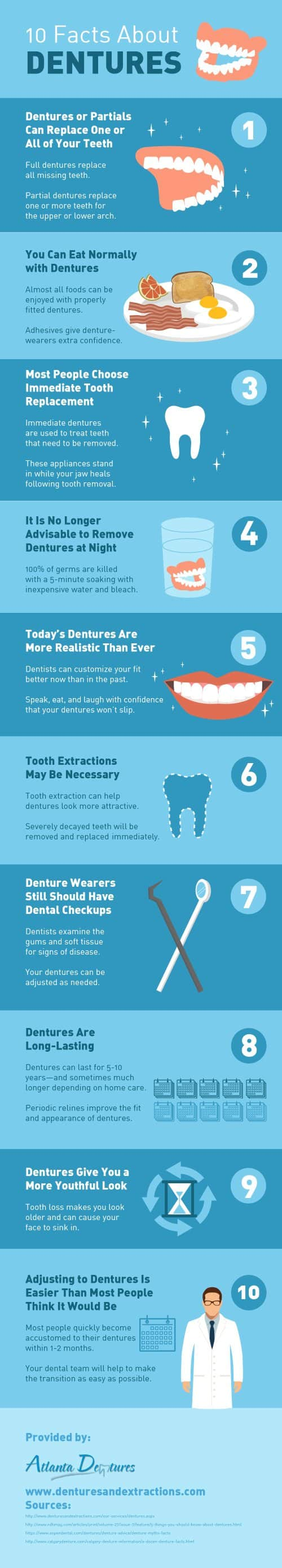 10 Facts About Dentures by Atlanta Dentures